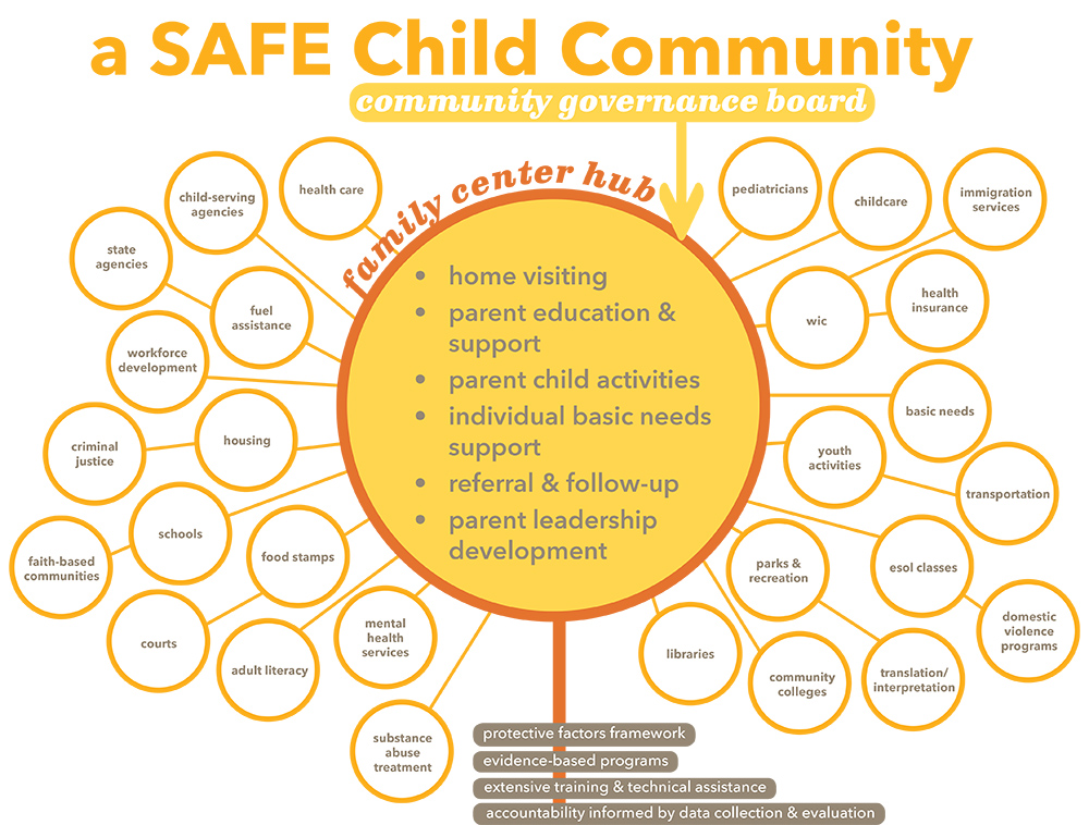 SAFE Child Community Hub